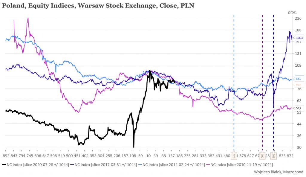 Dystrybucja akcji na rynku NewConnect trwa od ponad 7 miesięcy