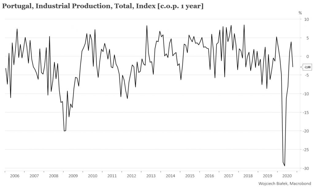 Najsilniejszy 6-sesyjny spadek ceny akcji CD Projekt w historii