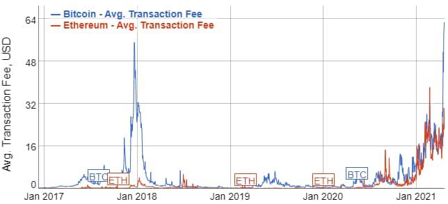 tradoview bitcoin indonezija