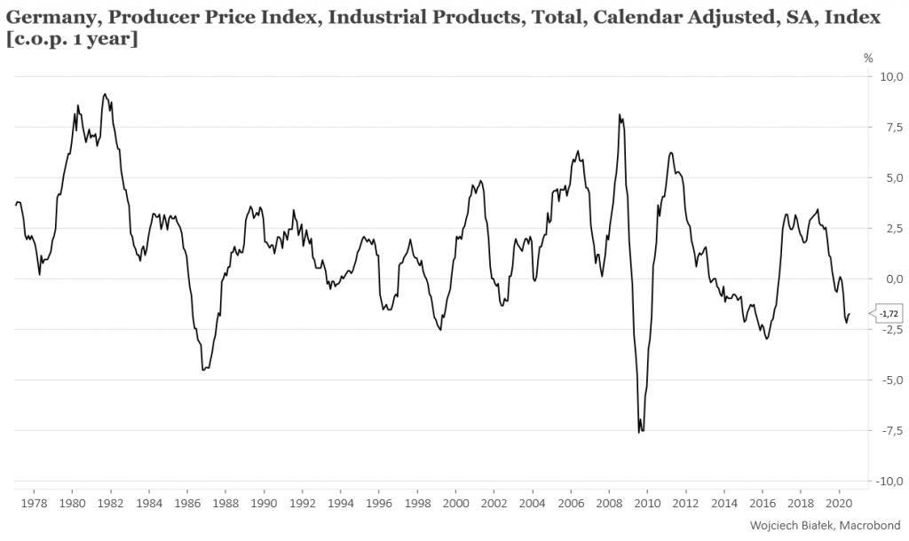 Roczna dynamiki produkcji przemysłowej w Polsce ponownie na plusie w lipcu