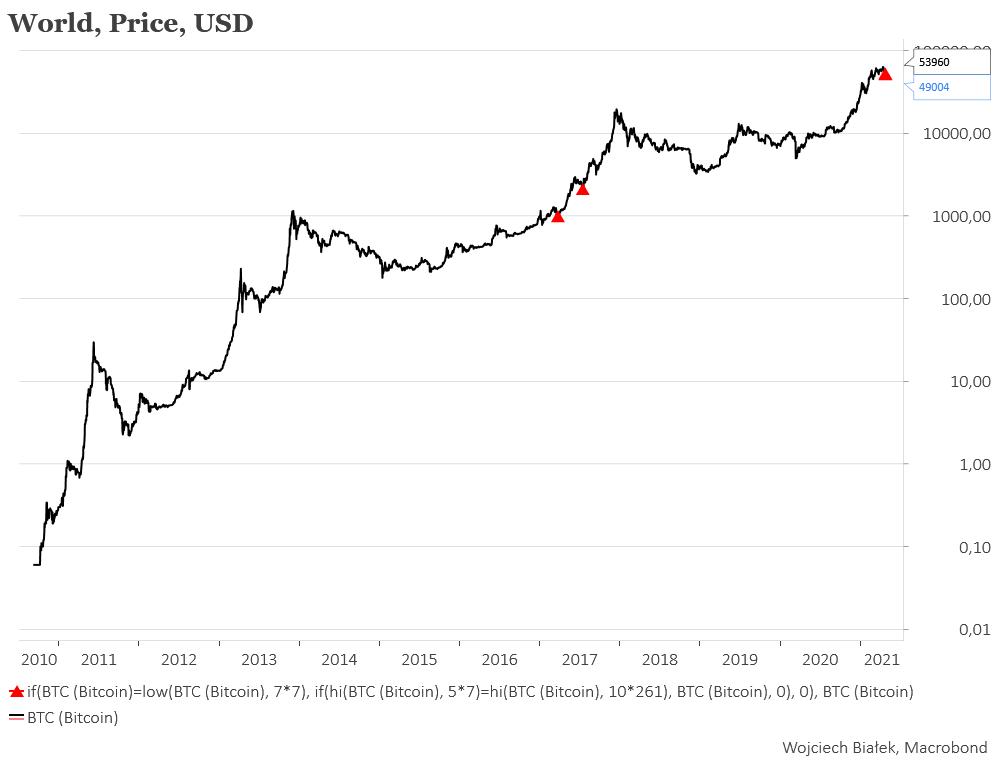 cme bitcoin marža