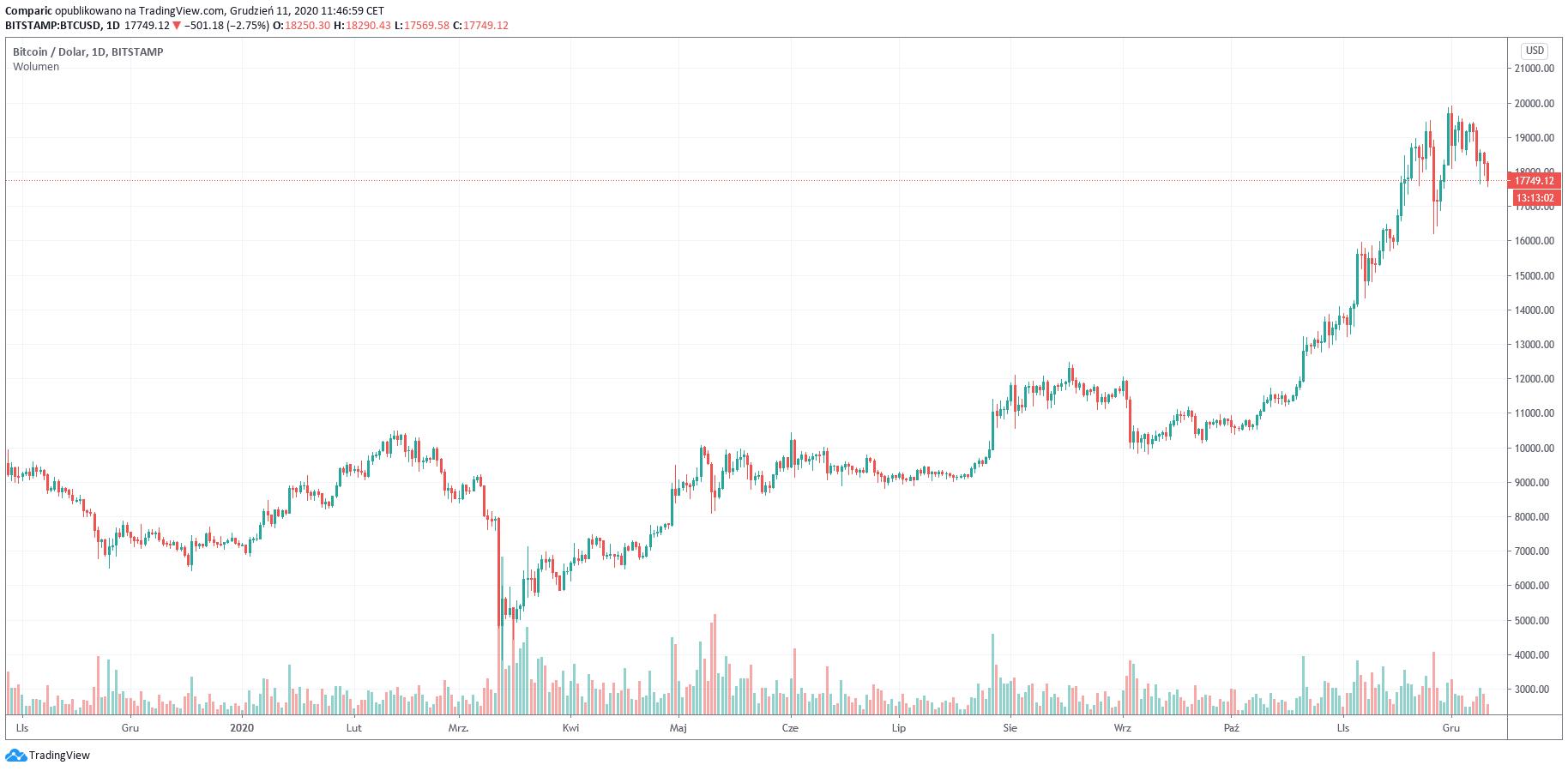 cme bitcoin marža)