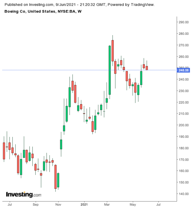 Boeing Weekly Chart.