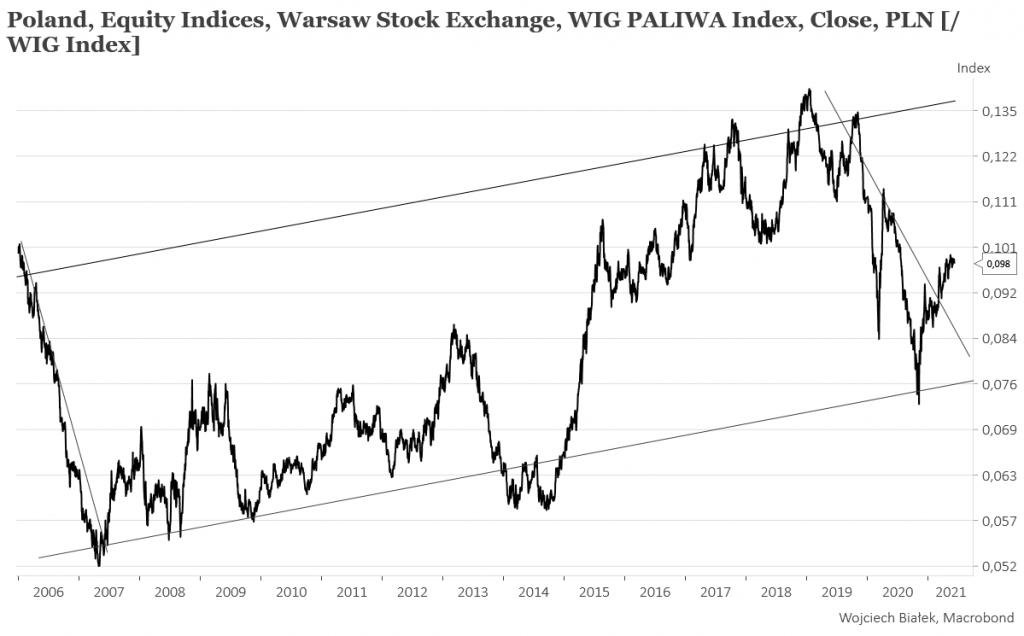 WIG-PALIWA jak na początku 2010 roku, jego względna siła jak pod koniec 2007 roku