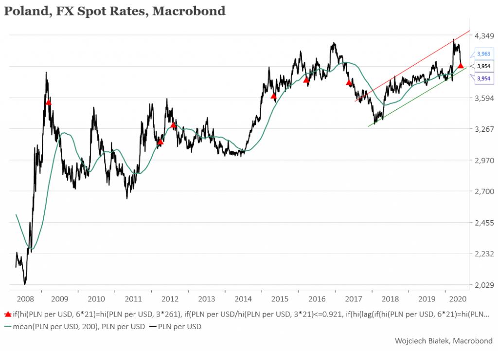 USD/PLN spadł najsilniej od ponad 2 lat