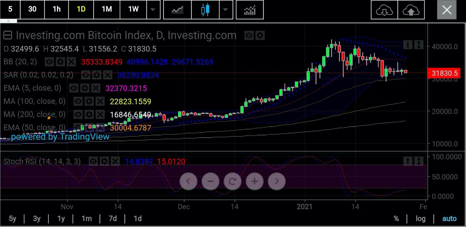 bitcoin tecnologia di trading)
