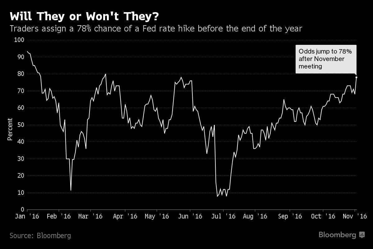 Prawdopodobieństwo podwyżki stóp w USA w grudniu, źródło: Bloomberg