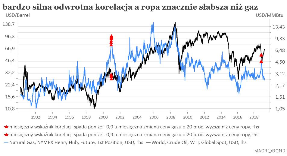 Ropa versus gaz cd