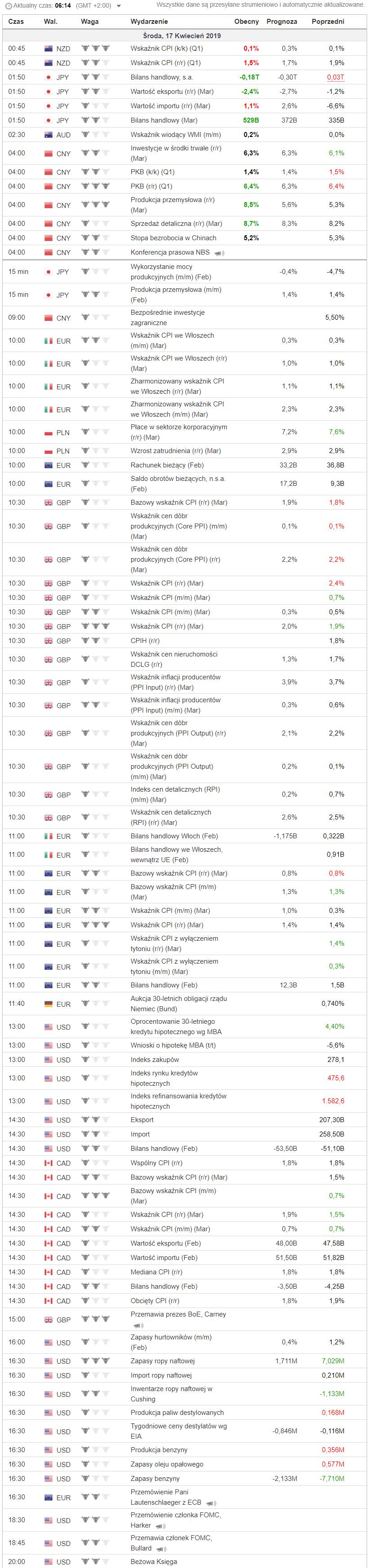 Poranny przegląd rynków – Dax kontynuuje wzrosty, złoto moc