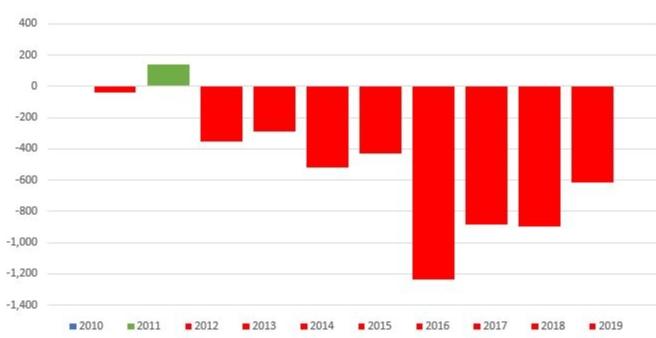 deficyt na rynku palladu, w tys uncji