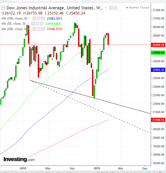 Dow Weekly 2017-2019