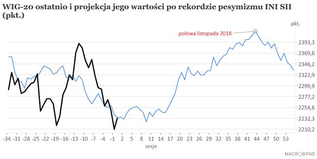 Nowy rekord pesymizmu krajowych inwestorów indywidualnych