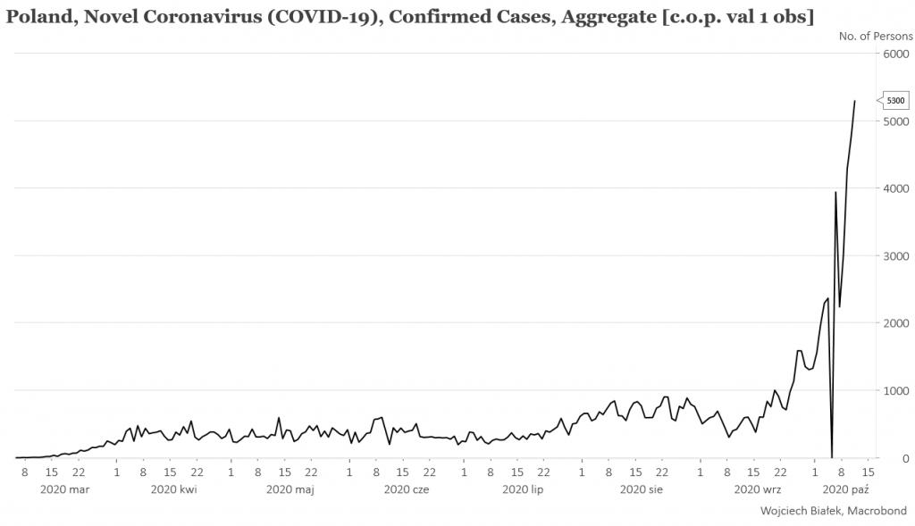 Jesienna fala pandemii przyspiesza w naszym kraju