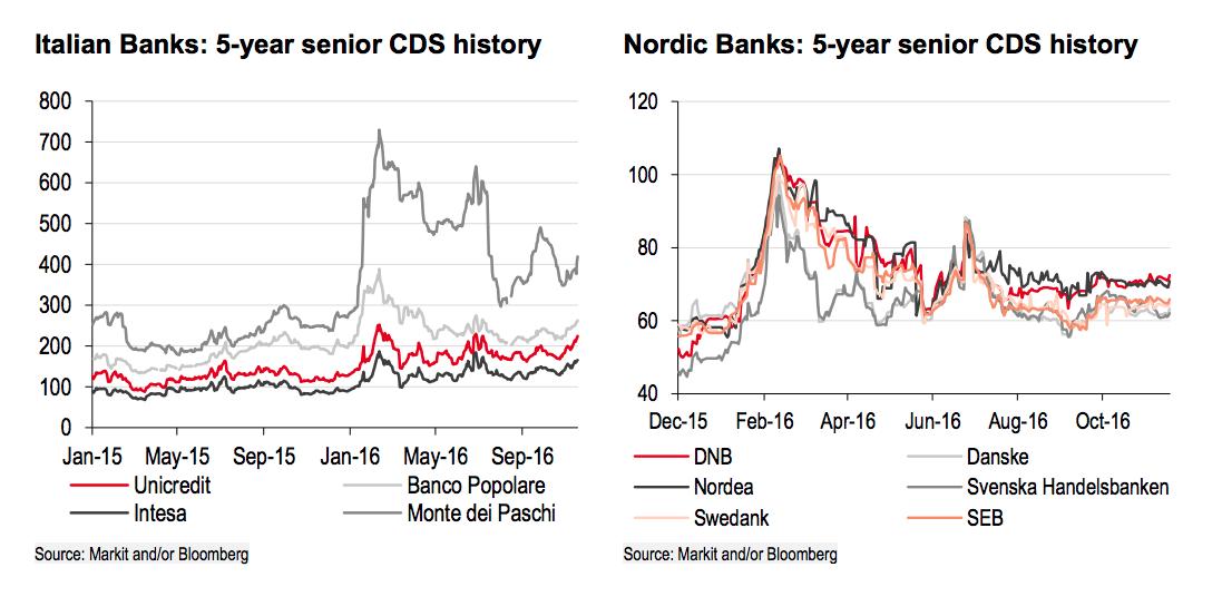 5-letnie kontrakty CDS na włoskie i nordyckie banki, źródło: HSBC
