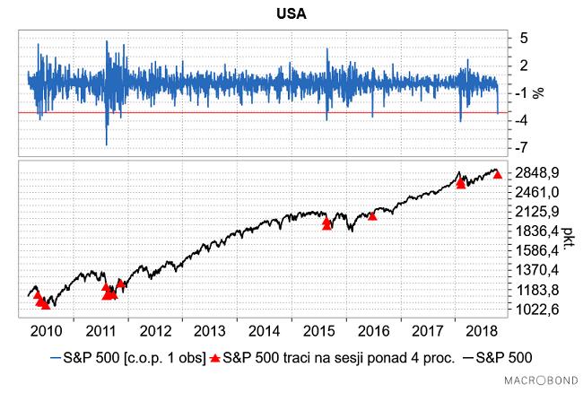 Na S&P 500 zaczęła się