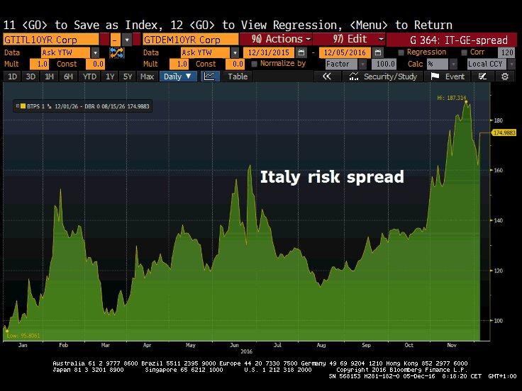 Spread rentowności obligacji Włoch i Niemiec (10Y), źródło: Bloomberg