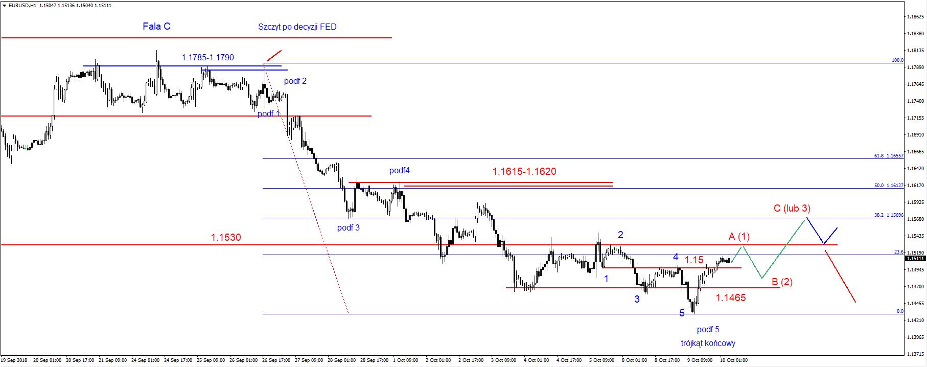 EUR/USD, Indeks dolara, SP500, FW20, Ropa, Złoto - komentarz