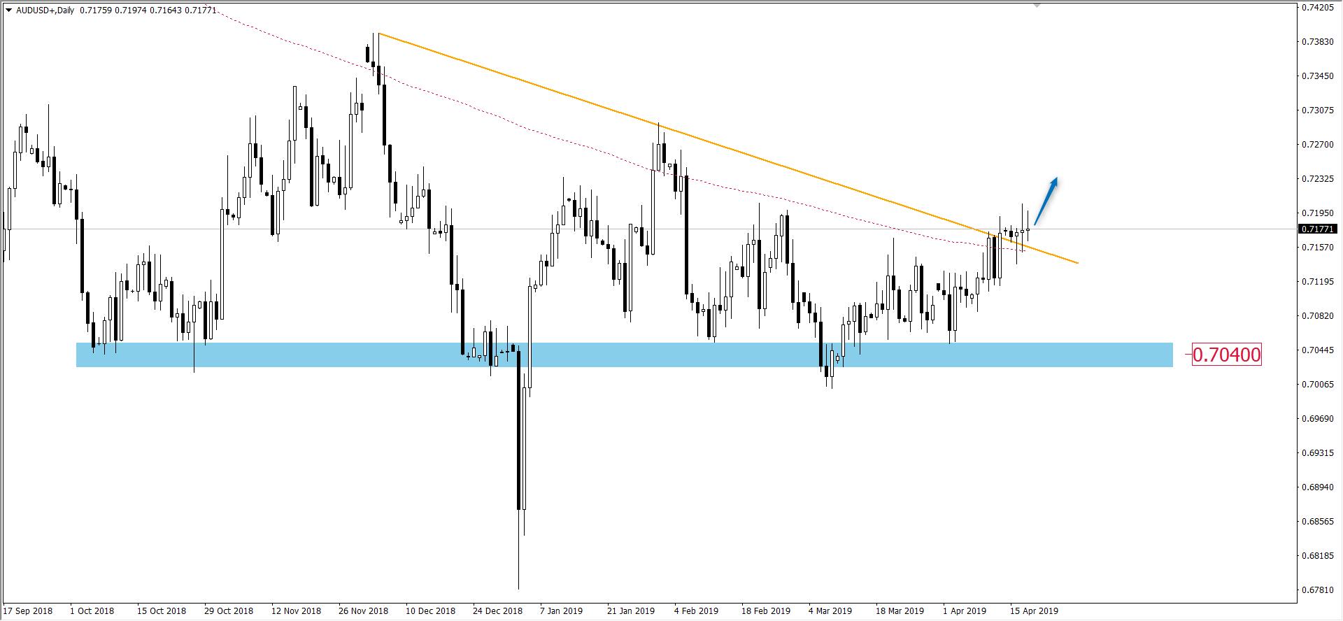 Poranny przegląd rynków – złoto rozpoczyna trend spadkowy