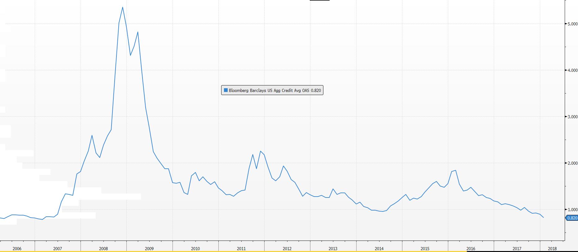 Dlaczego na rynku obligacji lepiej już nie będzie?