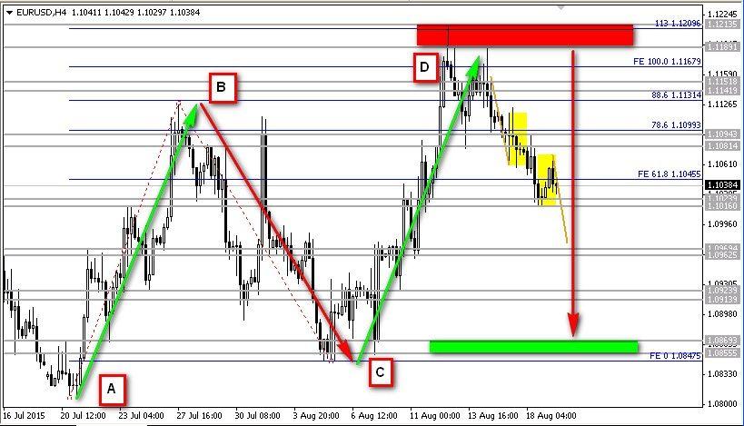 EUR/USD H4