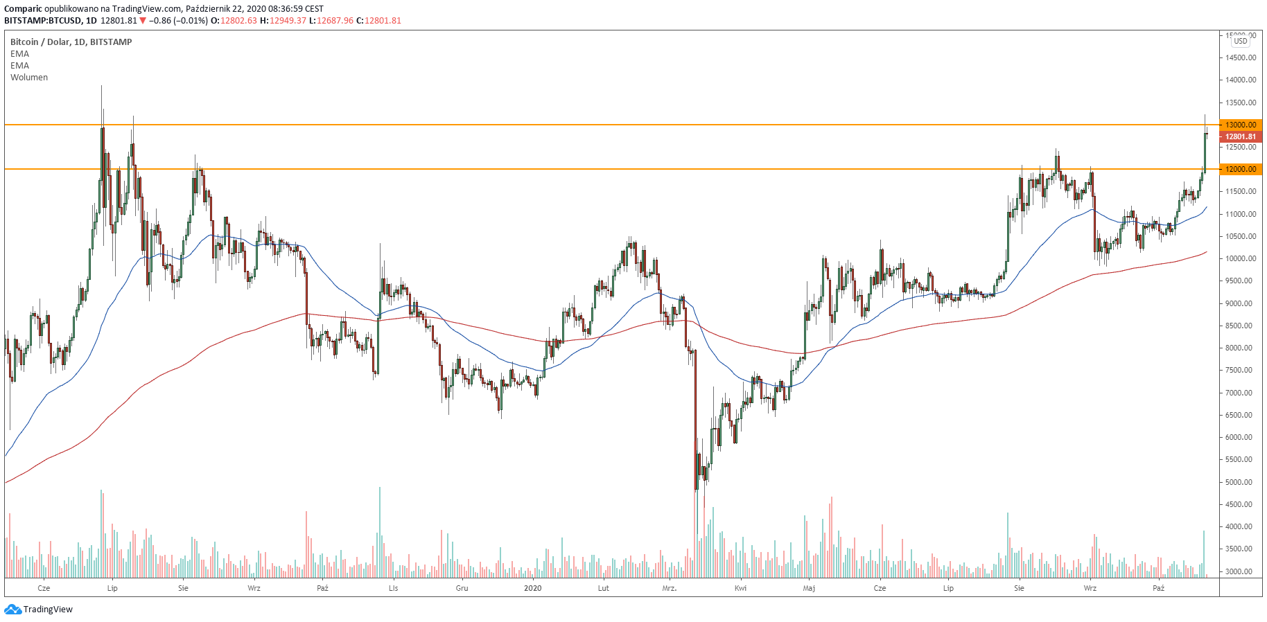 """""""Decanul evaluărilor"""" de pe Wall Street spune că bitcoin a devenit """"un joc pur speculativ"""""""