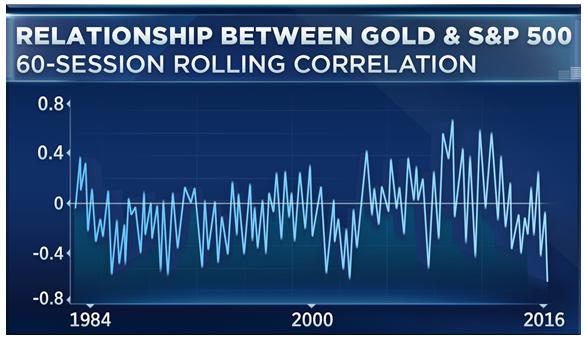 Gold:SPX 1983-2016