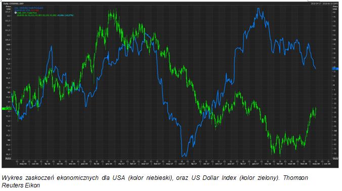 Zwyżki dolara wytracają tempo?