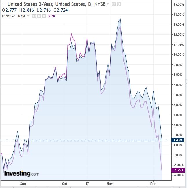United States 2 Year VS 3 Year Treasurys Daily Chart