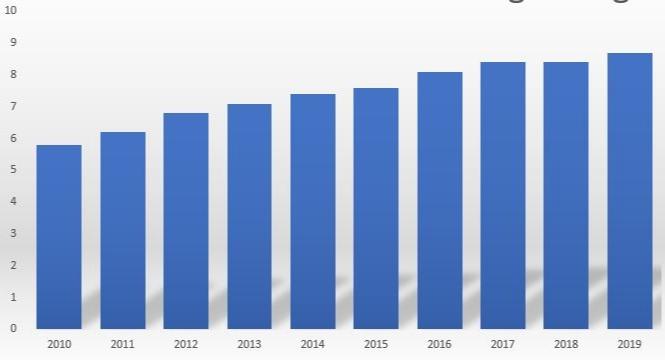 Popyt na pallad ze strony producentów samochodów w mln uncji