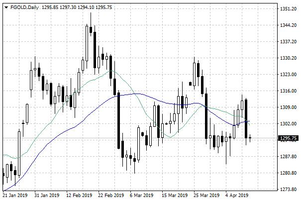 Dynamiczny spadek cen złota