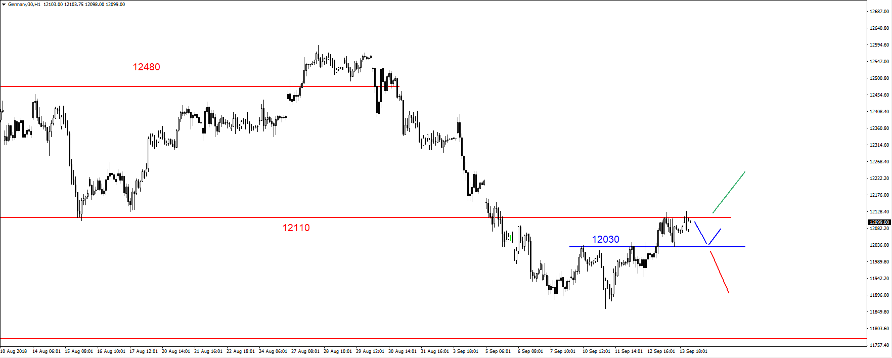 EUR/USD, SP500, DAX, Ropa, złoto - komentarz